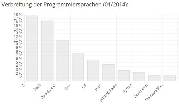 Verbreitung von Programmiersprachen Januar 2014