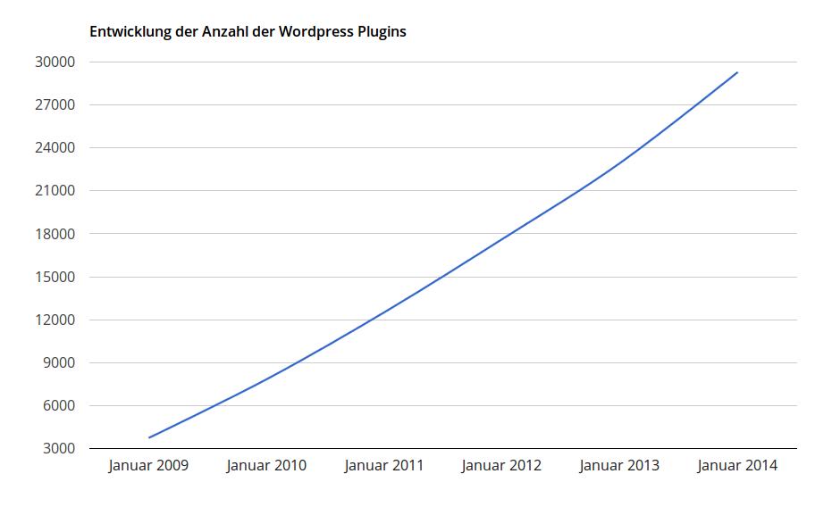 Entwicklung der Anzahl der -Wordpress Plugins